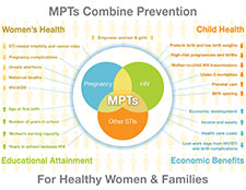 MPTS Combine Prevention