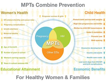 MPTS Combine Prevention